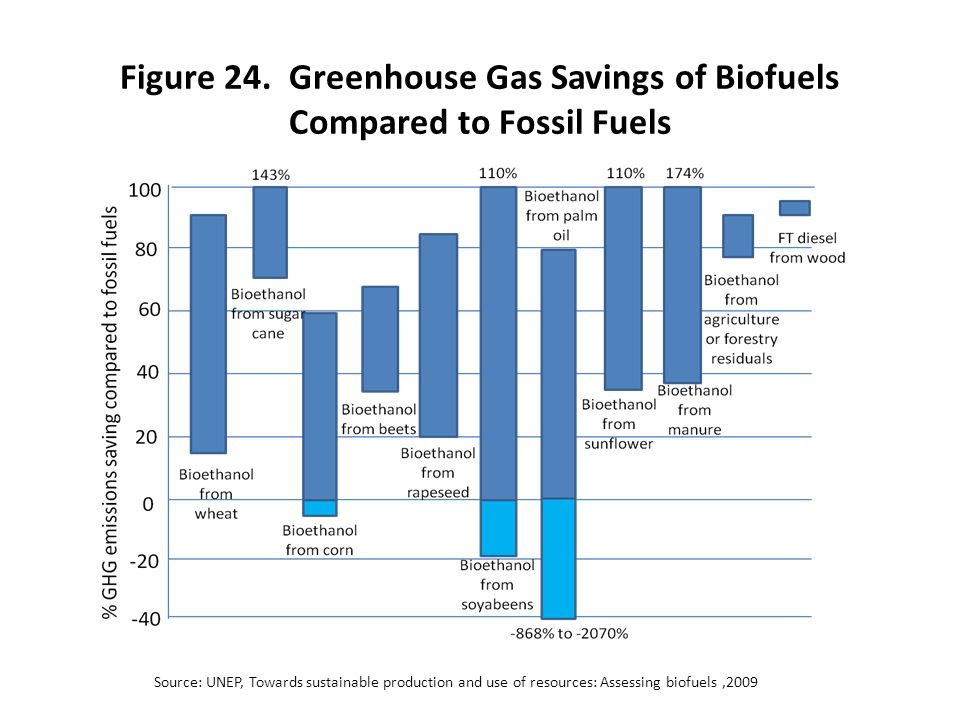 Figure 24. Greenhouse Gas Savings of Biofuels Compared to Fossil Fuels