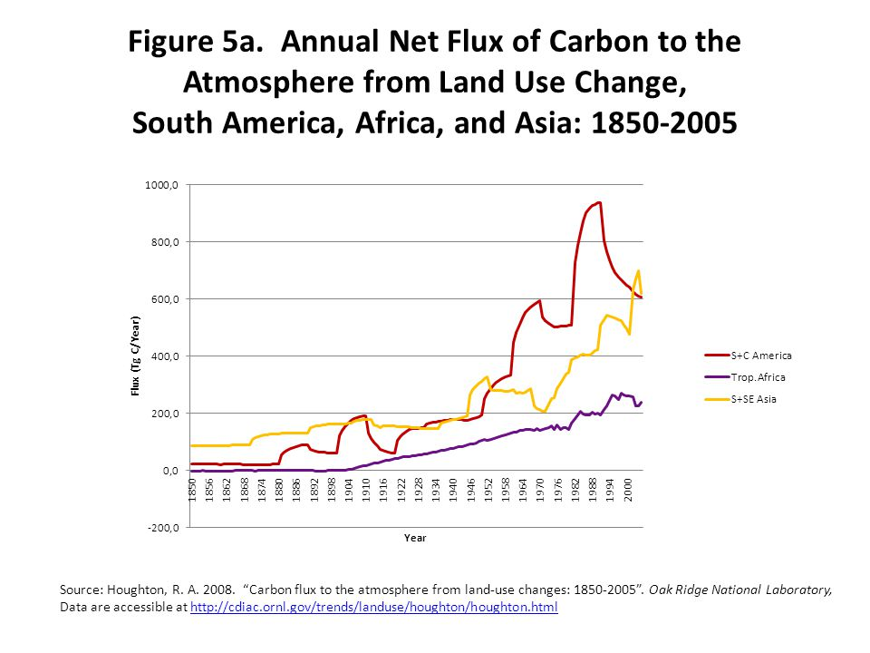 Figure 5a. Annual Net Flux of Carbon to the Atmosphere from Land Use Change, South America, Africa, and Asia: 1850-2005