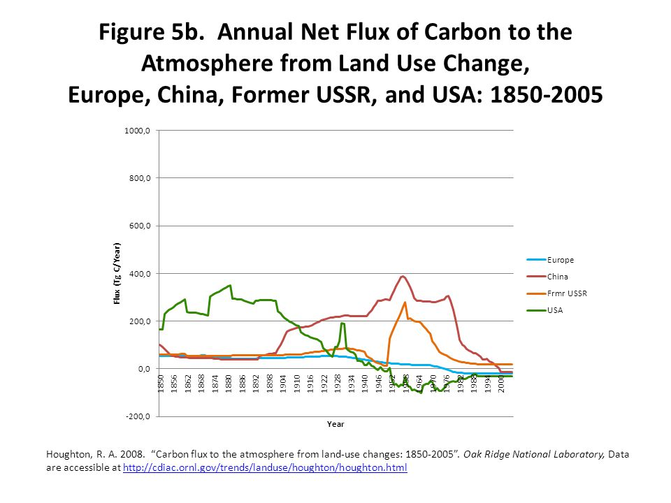 Figure 5b. Annual Net Flux of Carbon to the Atmosphere from Land Use Change, Europe, China, Former USSR, and USA: 1850-2005