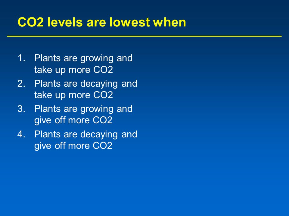 CO2 levels are lowest when
