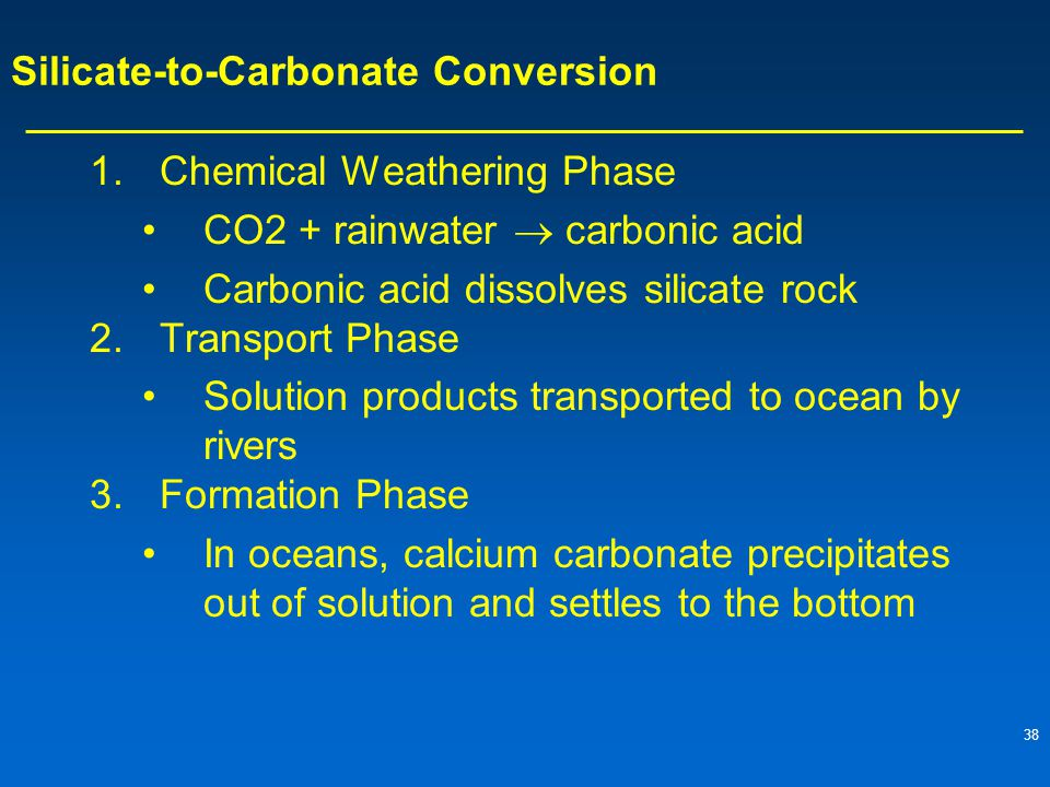 Silicate-to-Carbonate Conversion