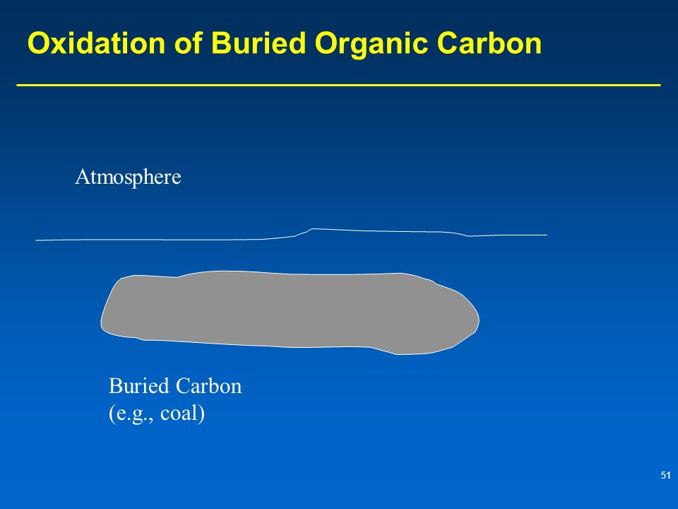 Oxidation of Buried Organic Carbon