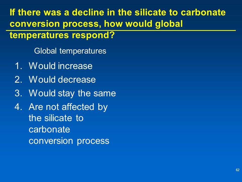 Are not affected by the silicate to carbonate conversion process
