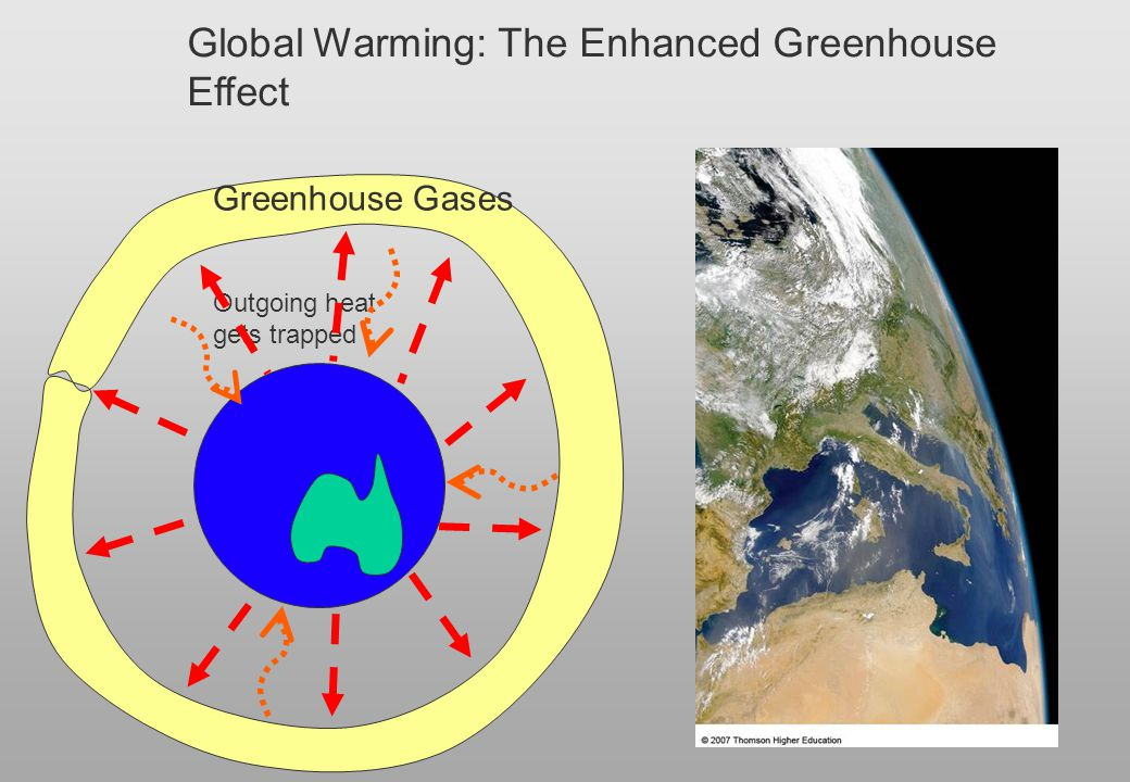Global Warming: The Enhanced Greenhouse Effect