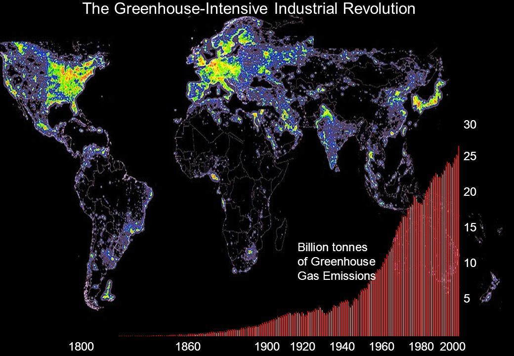 The Greenhouse-Intensive Industrial Revolution