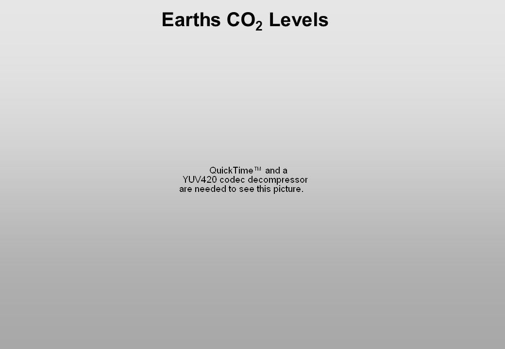 Earths CO2 Levels