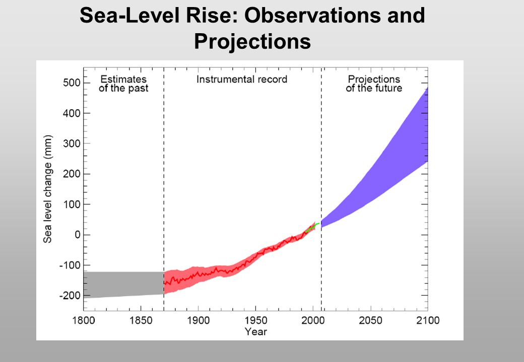 Sea-Level Rise: Observations and Projections