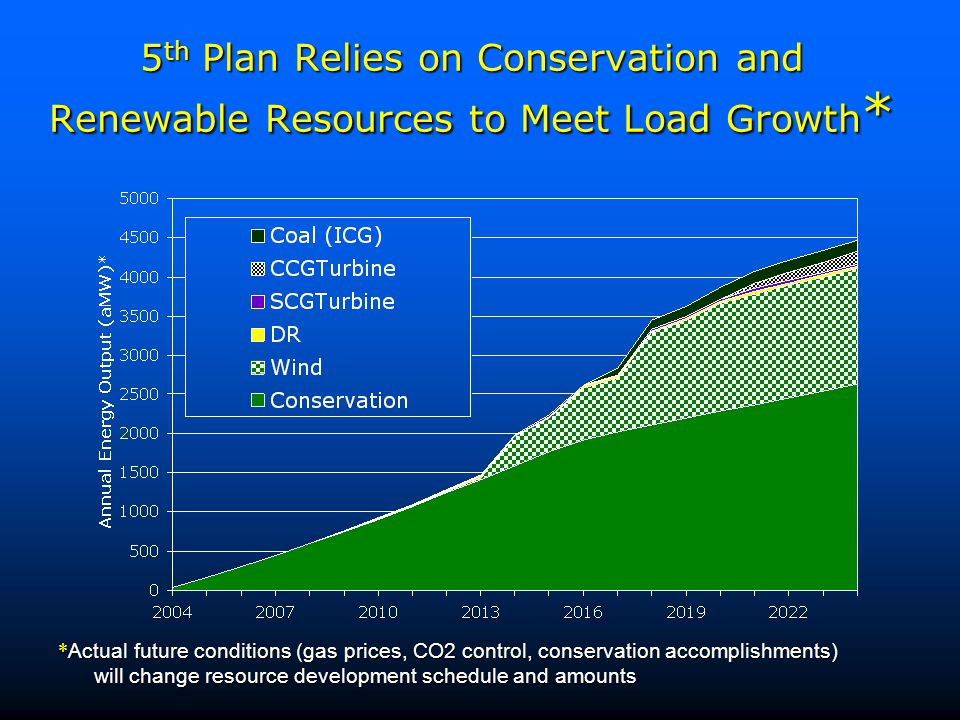 5th Plan Relies on Conservation and Renewable Resources to Meet Load Growth*