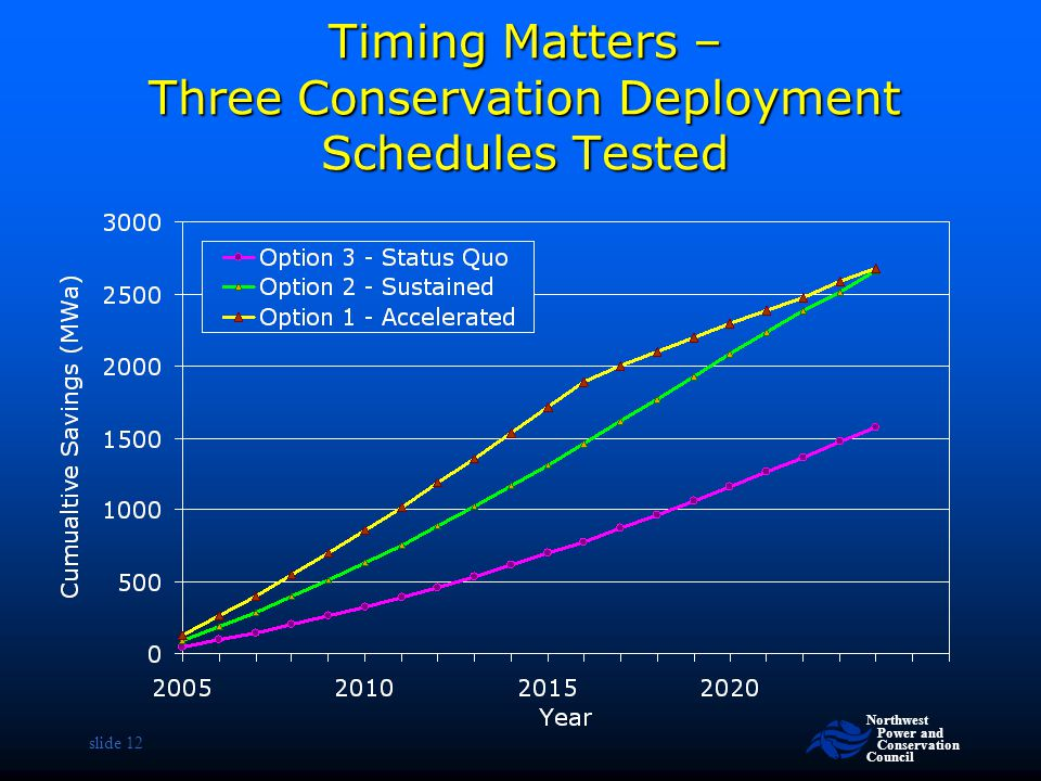 Timing Matters – Three Conservation Deployment Schedules Tested