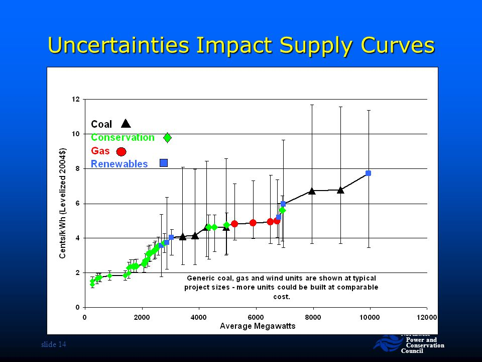 Uncertainties Impact Supply Curves
