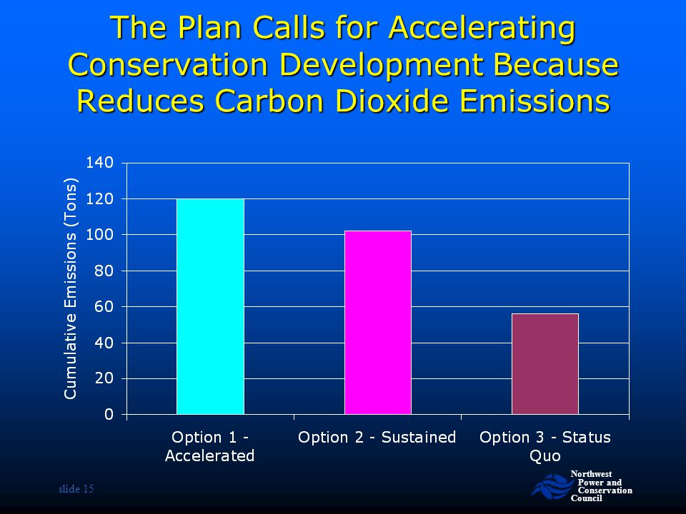 The Plan Calls for Accelerating Conservation Development Because Reduces Carbon Dioxide Emissions