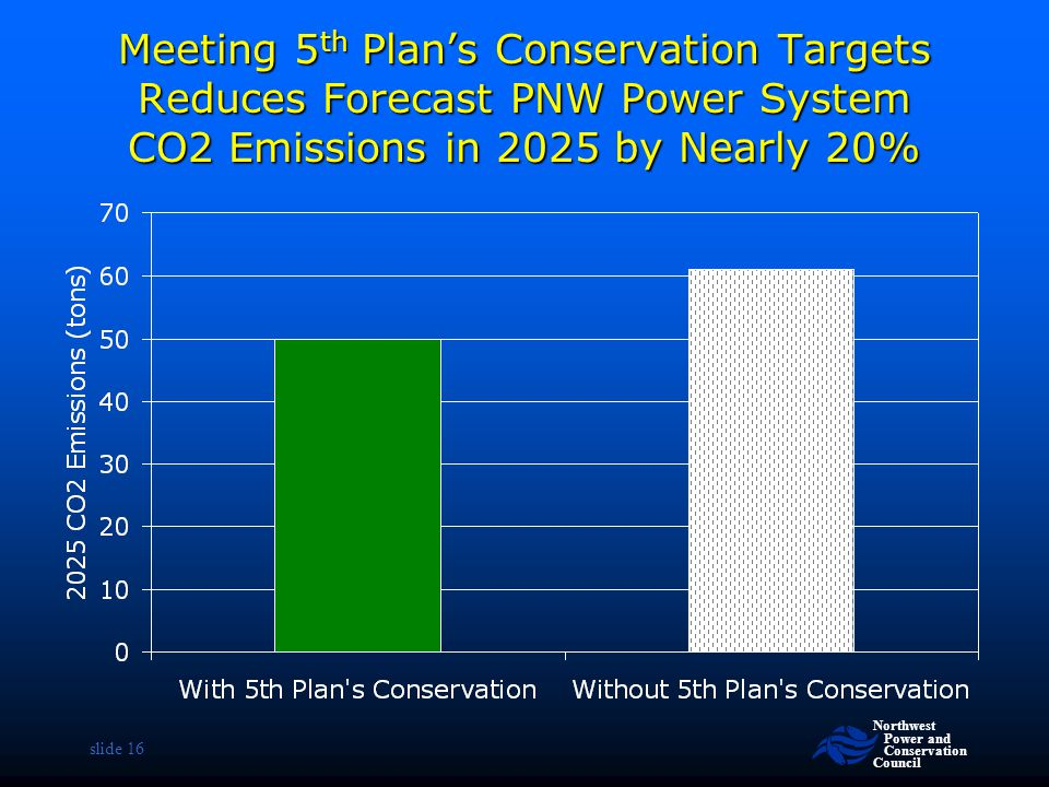 Meeting 5th Plan's Conservation Targets Reduces Forecast PNW Power System CO2 Emissions in 2025 by Nearly 20%