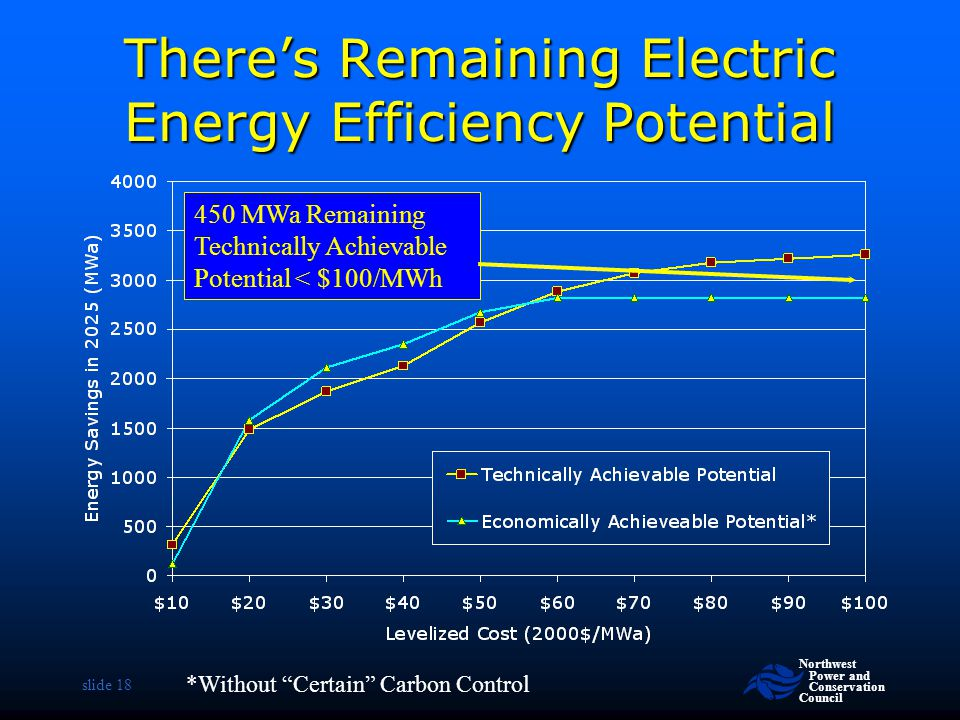 There's Remaining Electric Energy Efficiency Potential