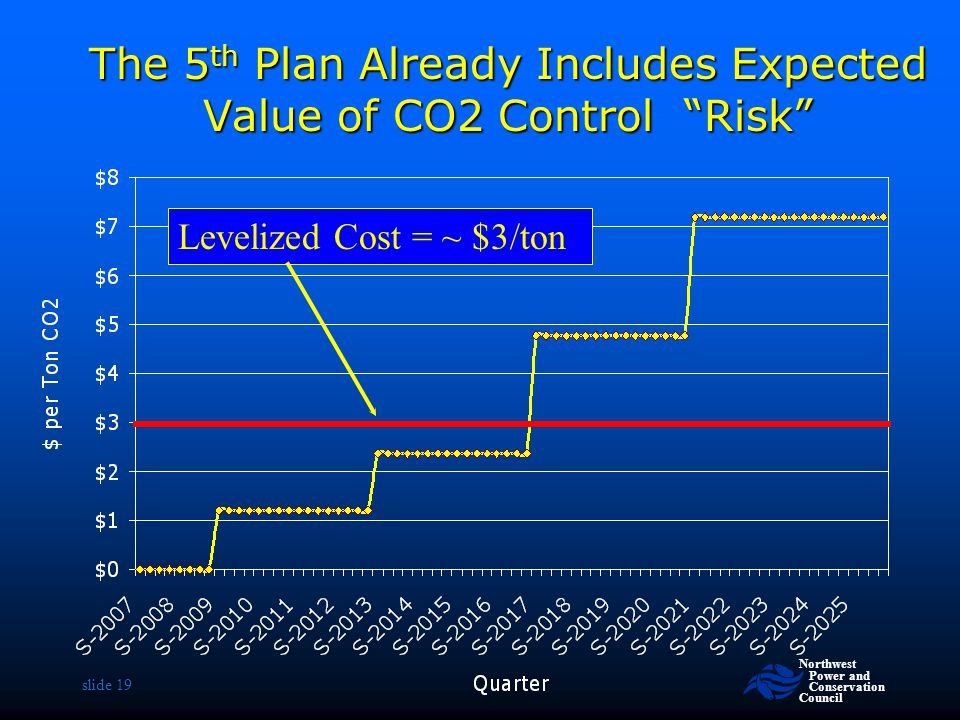 The 5th Plan Already Includes Expected Value of CO2 Control Risk