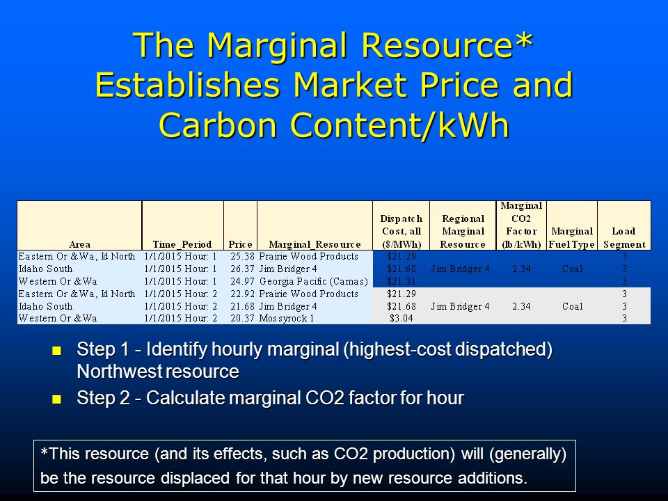 The Marginal Resource* Establishes Market Price and Carbon Content/kWh