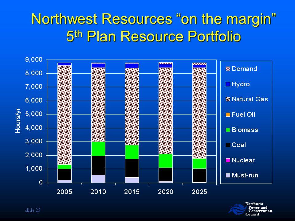 Northwest Resources on the margin 5th Plan Resource Portfolio