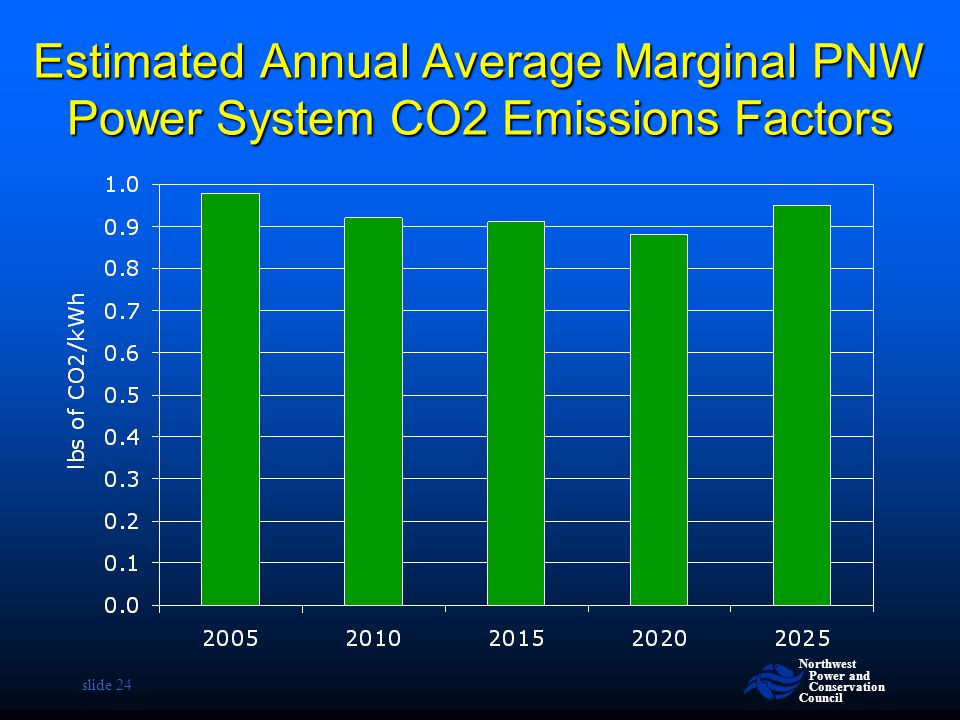 Estimated Annual Average Marginal PNW Power System CO2 Emissions Factors