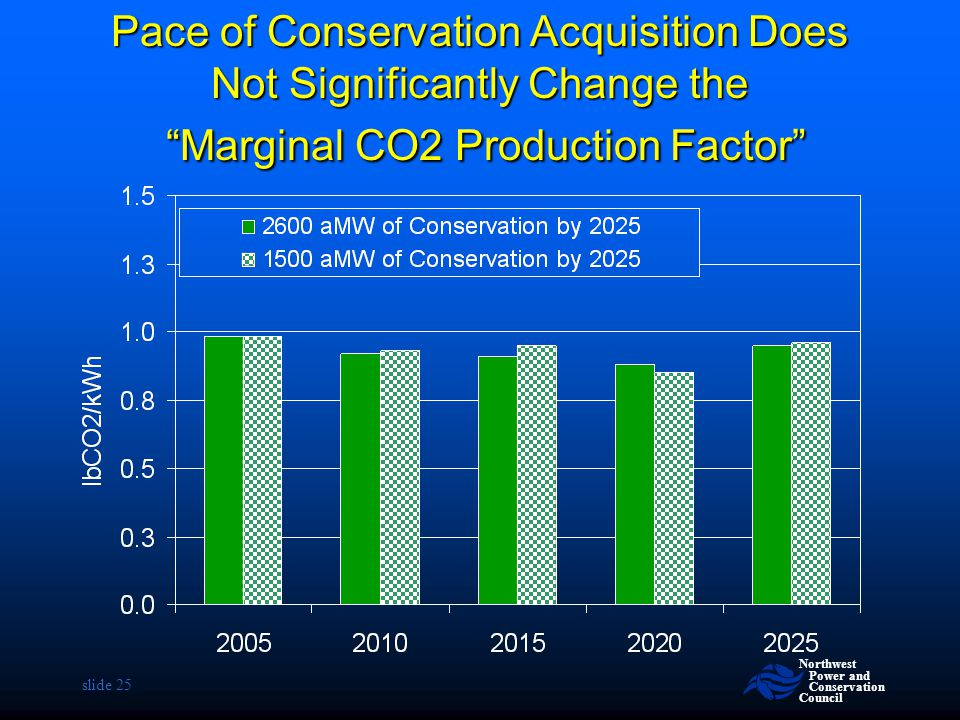 Pace of Conservation Acquisition Does Not Significantly Change the Marginal CO2 Production Factor