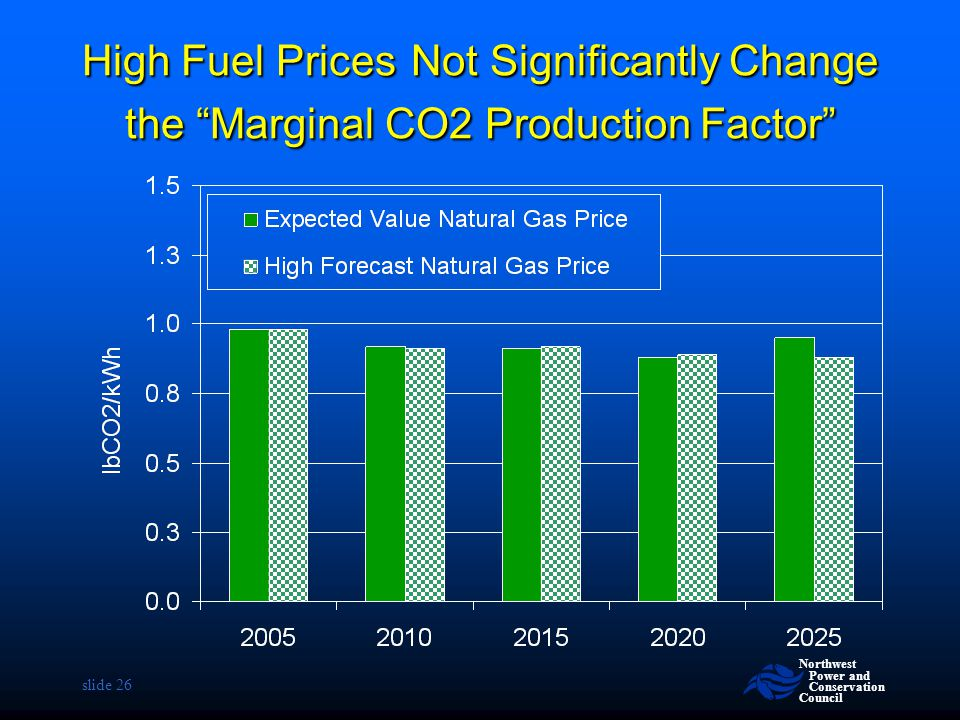 High Fuel Prices Not Significantly Change the Marginal CO2 Production Factor