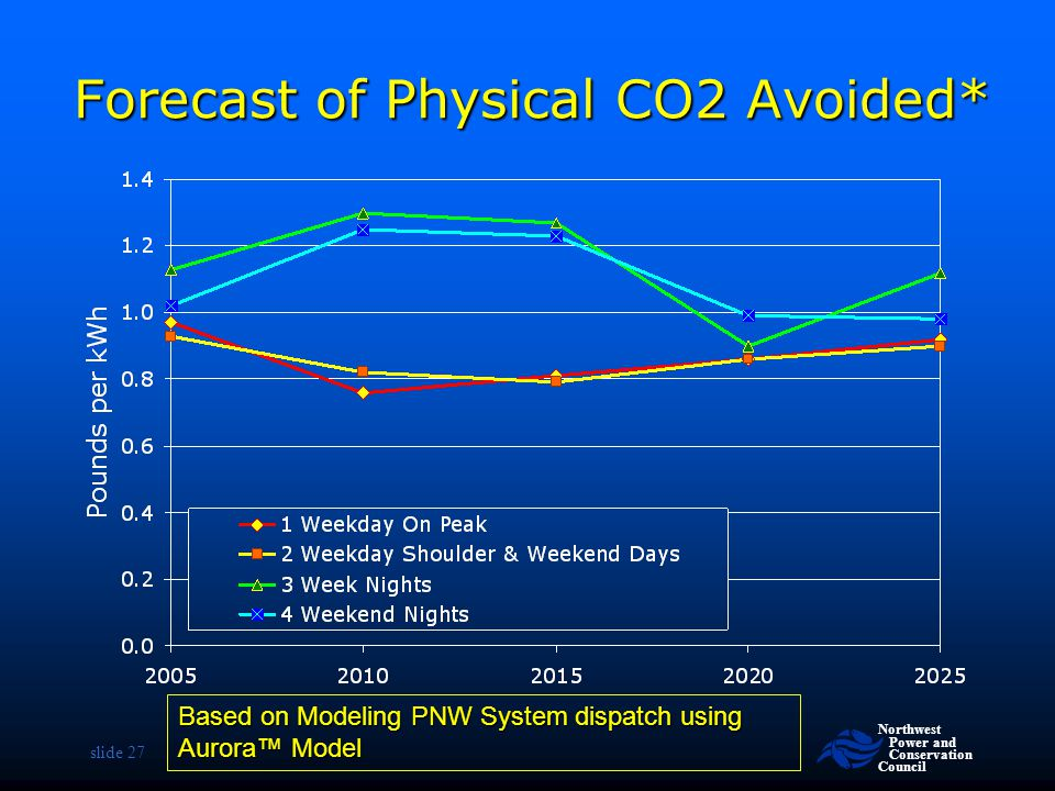 Forecast of Physical CO2 Avoided*