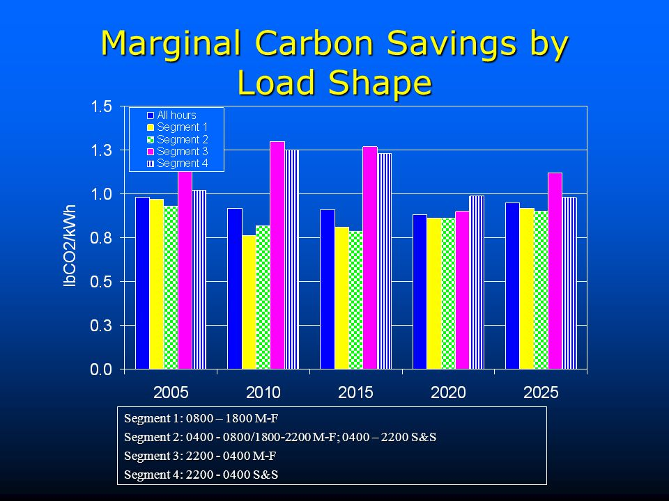 Marginal Carbon Savings by Load Shape