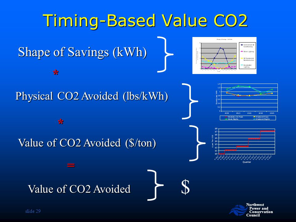 $ Timing-Based Value CO2 Shape of Savings (kWh) * * =