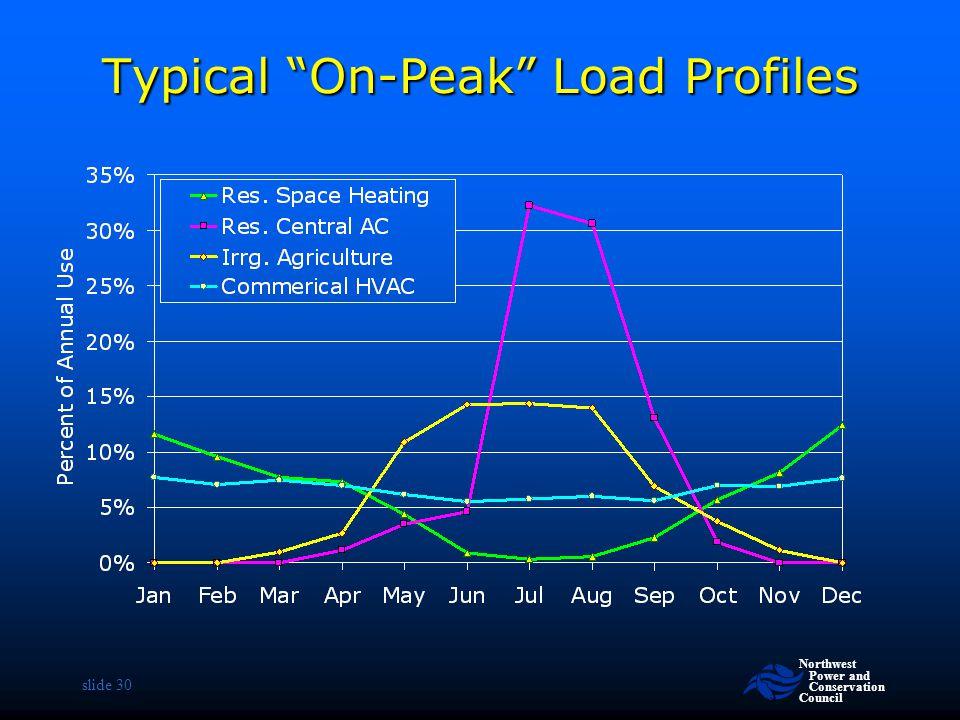 Typical On-Peak Load Profiles
