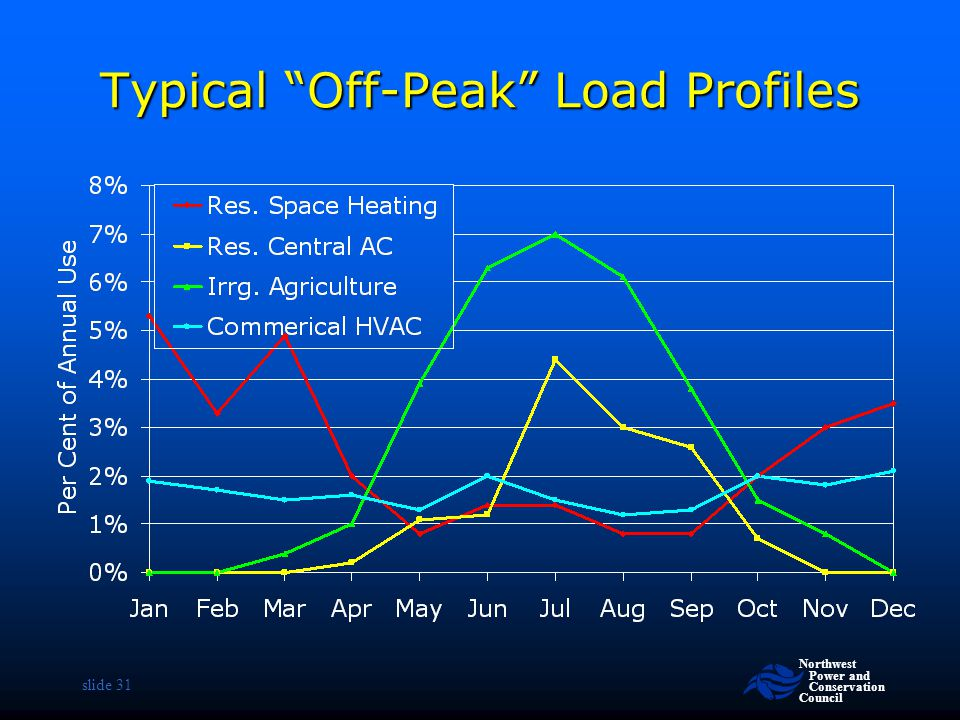 Typical Off-Peak Load Profiles
