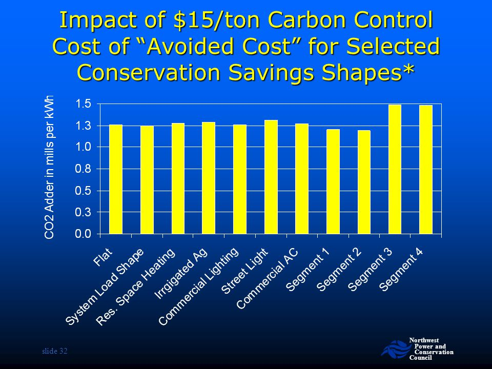 Impact of $15/ton Carbon Control Cost of Avoided Cost for Selected Conservation Savings Shapes*