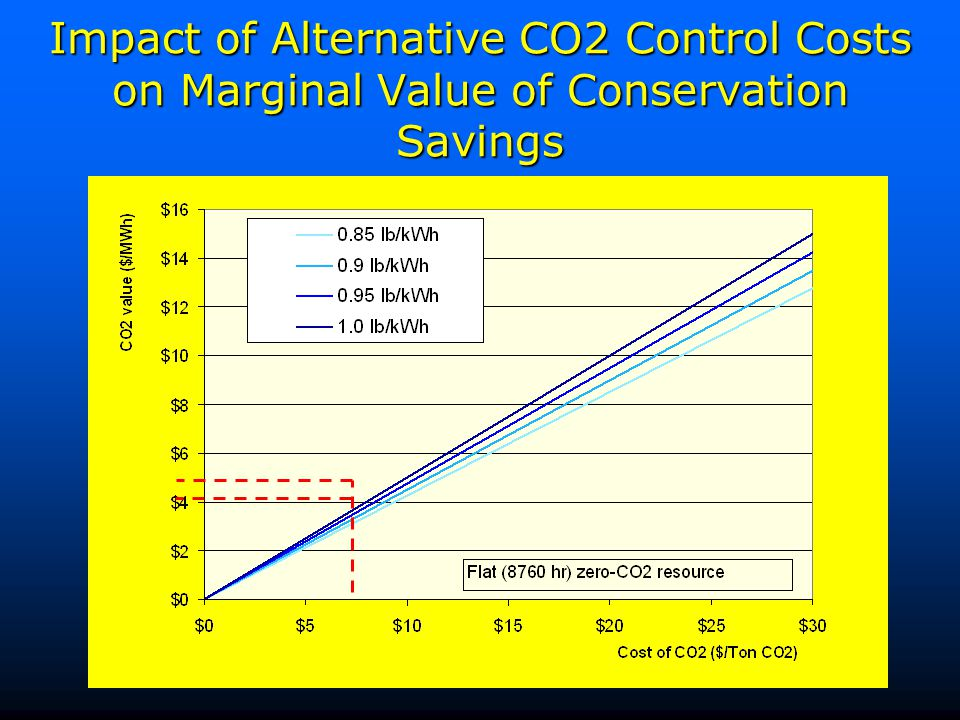 Impact of Alternative CO2 Control Costs on Marginal Value of Conservation Savings