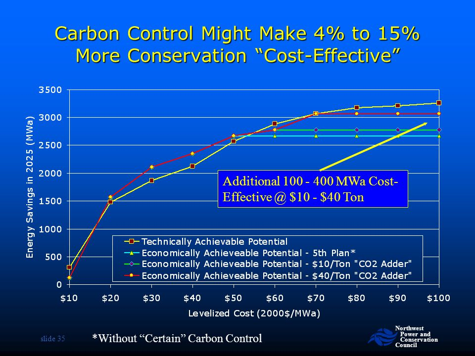 Carbon Control Might Make 4% to 15% More Conservation Cost-Effective