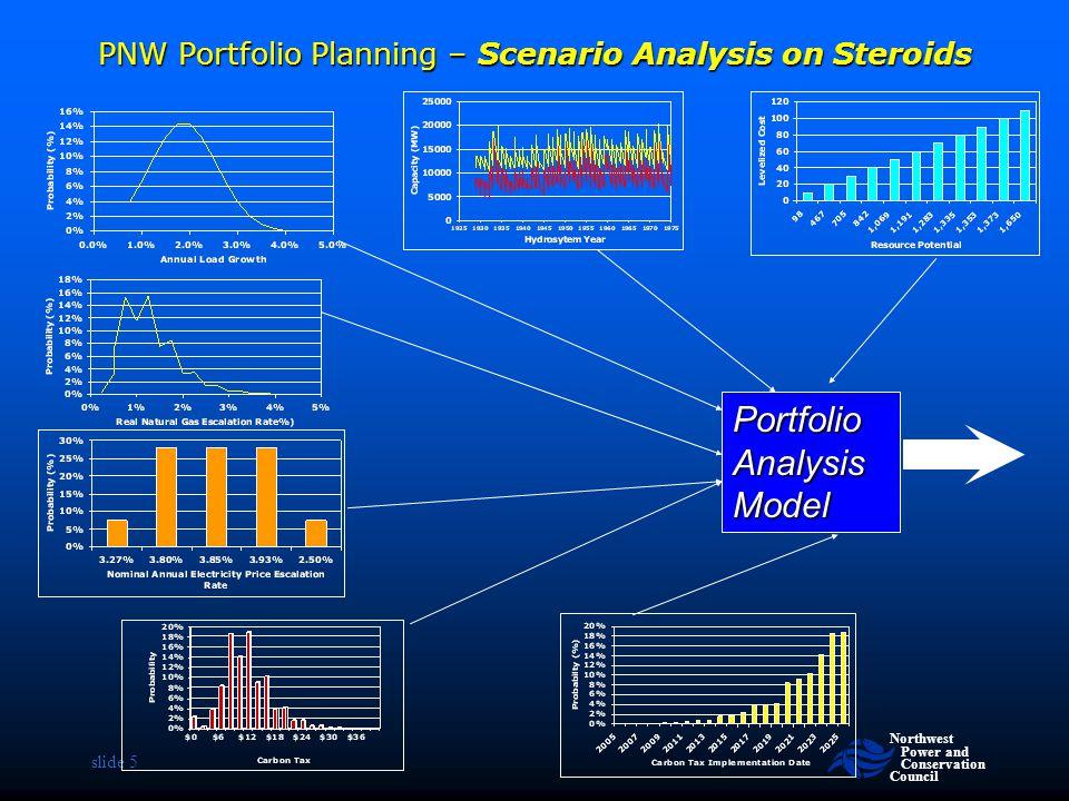 PNW Portfolio Planning – Scenario Analysis on Steroids