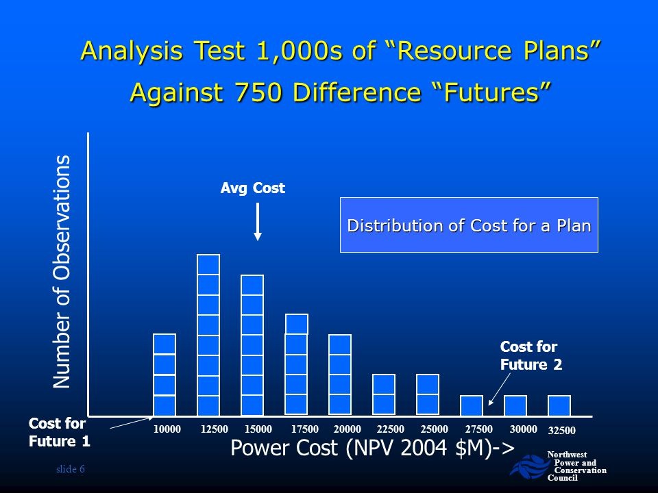 Distribution of Cost for a Plan