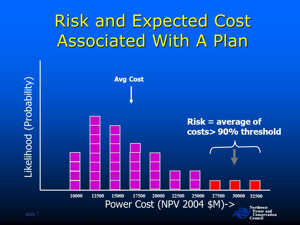 Risk and Expected Cost Associated With A Plan