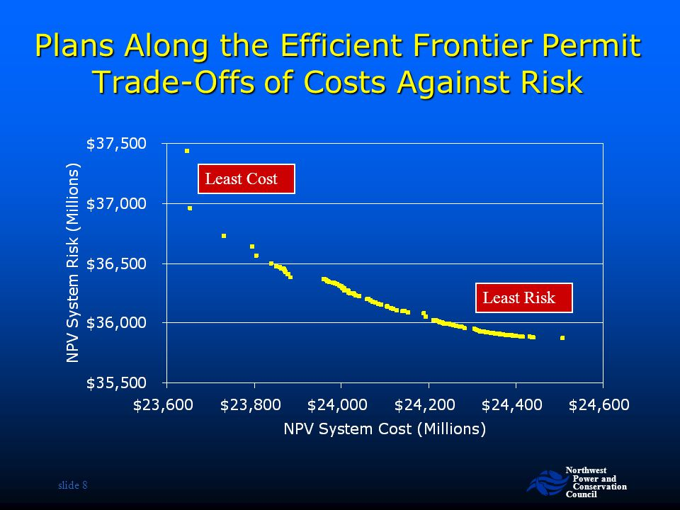 Plans Along the Efficient Frontier Permit Trade-Offs of Costs Against Risk