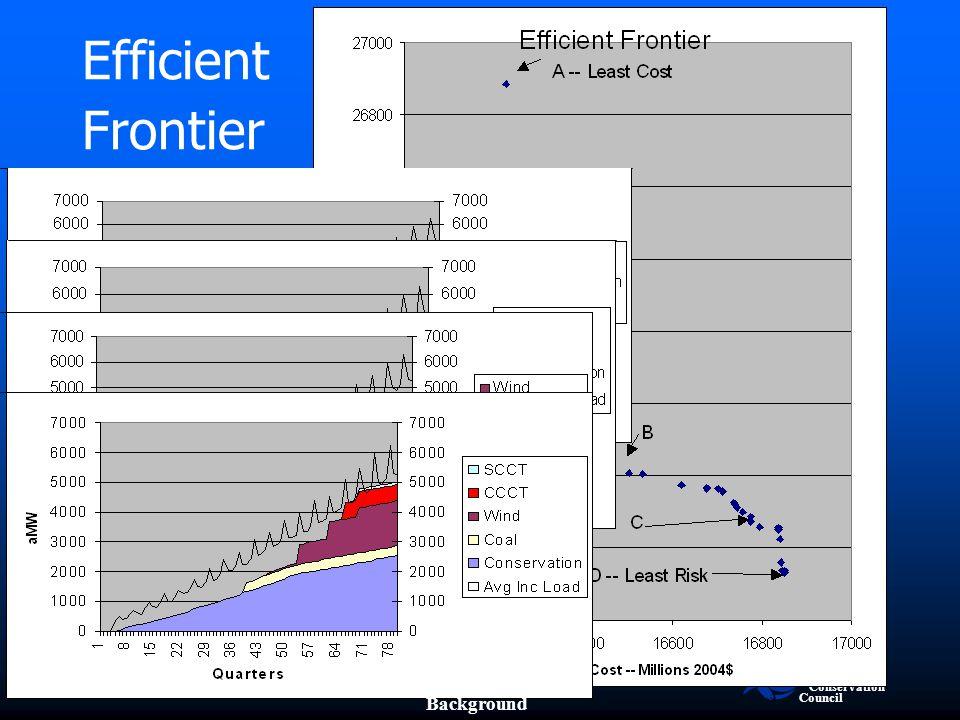 Efficient Frontier A B C D Background