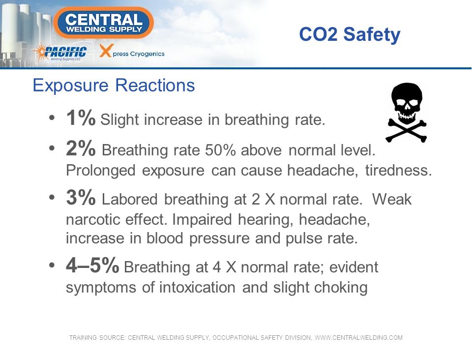 1% Slight increase in breathing rate.