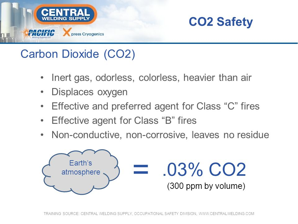 = .03% CO2 CO2 Safety Carbon Dioxide (CO2)