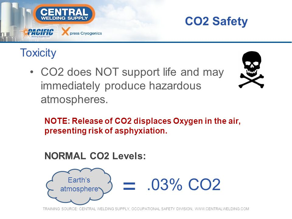 = .03% CO2 CO2 Safety Toxicity