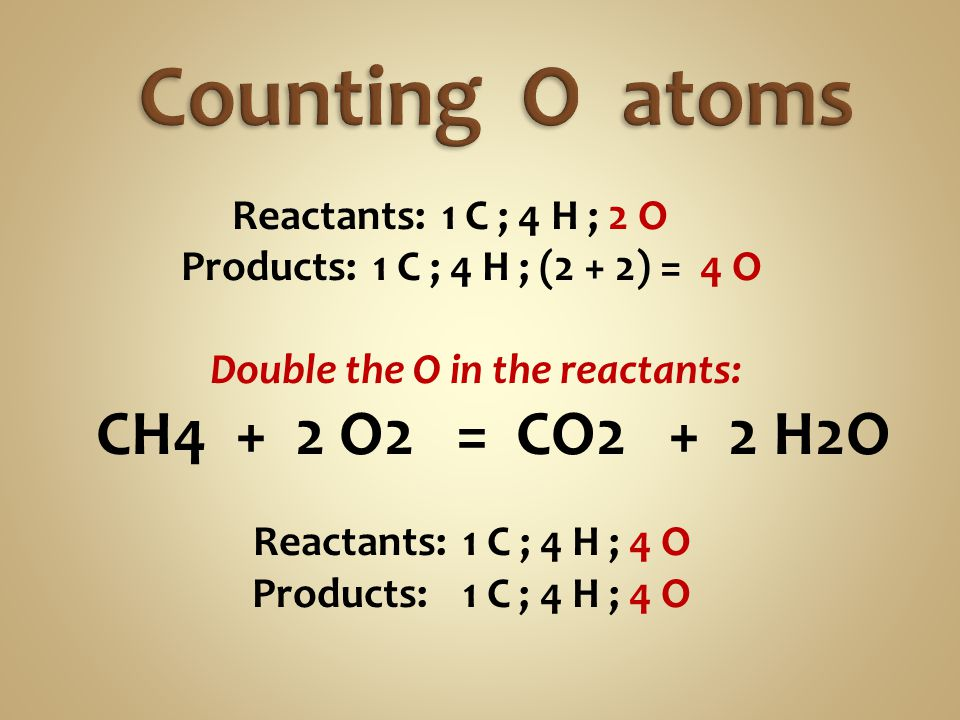 Counting O atoms CH4 + 2 O2 = CO2 + 2 H2O Reactants: 1 C ; 4 H ; 2 O