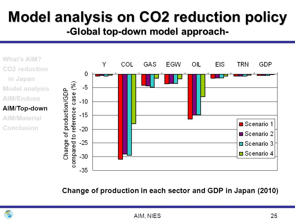 Change of production in each sector and GDP in Japan (2010)
