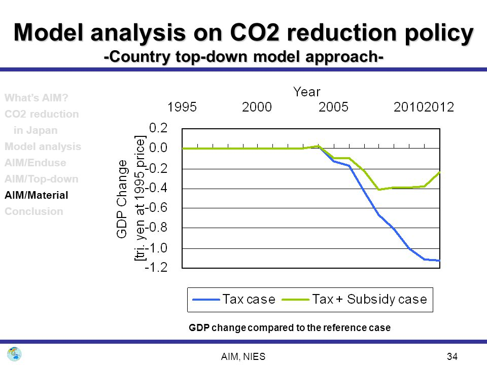 GDP change compared to the reference case