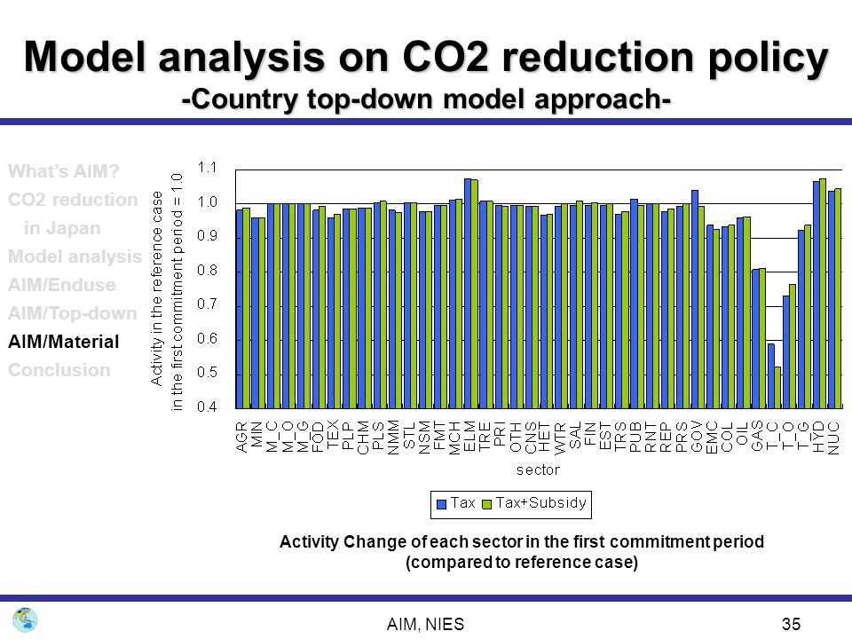 Model analysis on CO2 reduction policy -Country top-down model approach-