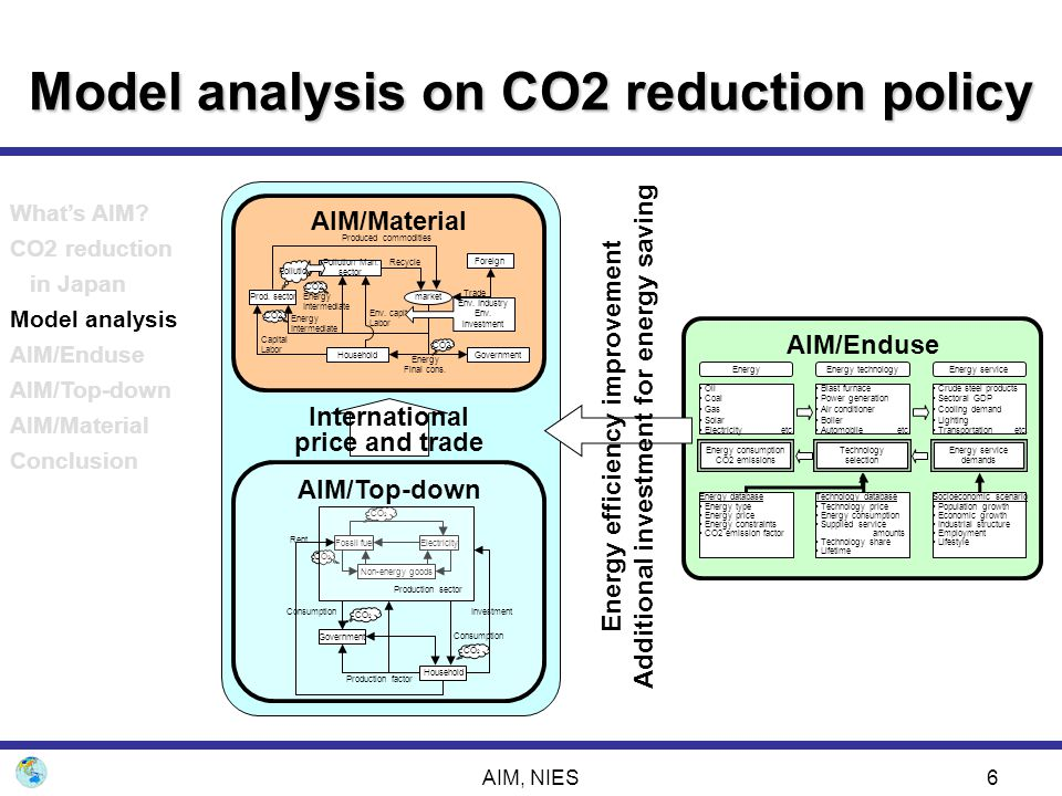 Model analysis on CO2 reduction policy