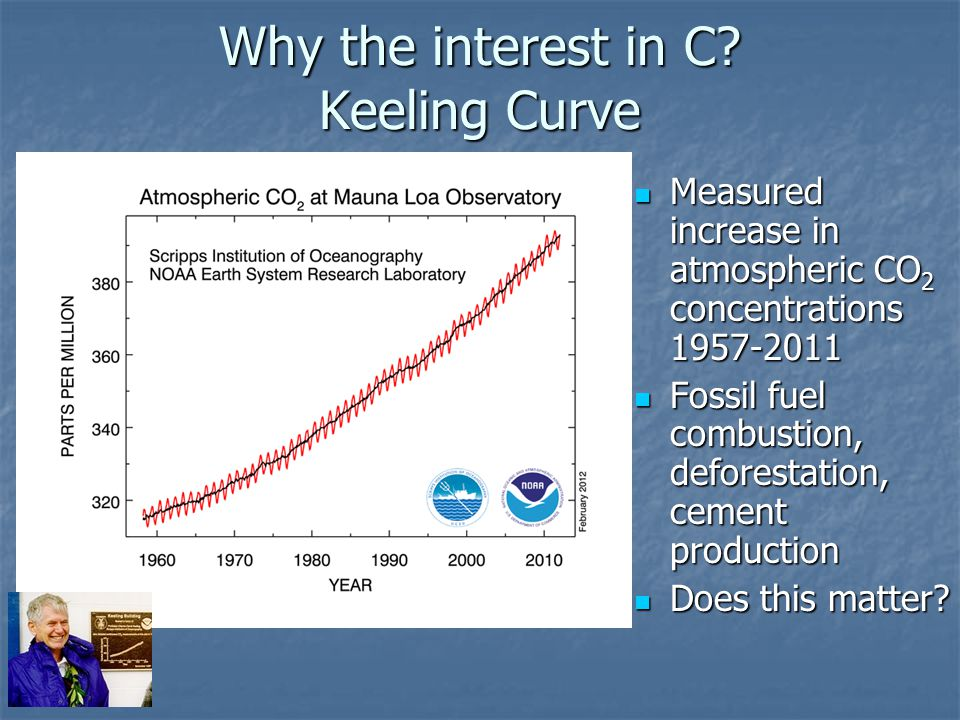 Why the interest in C Keeling Curve