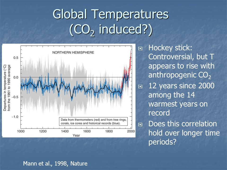 Global Temperatures (CO2 induced )