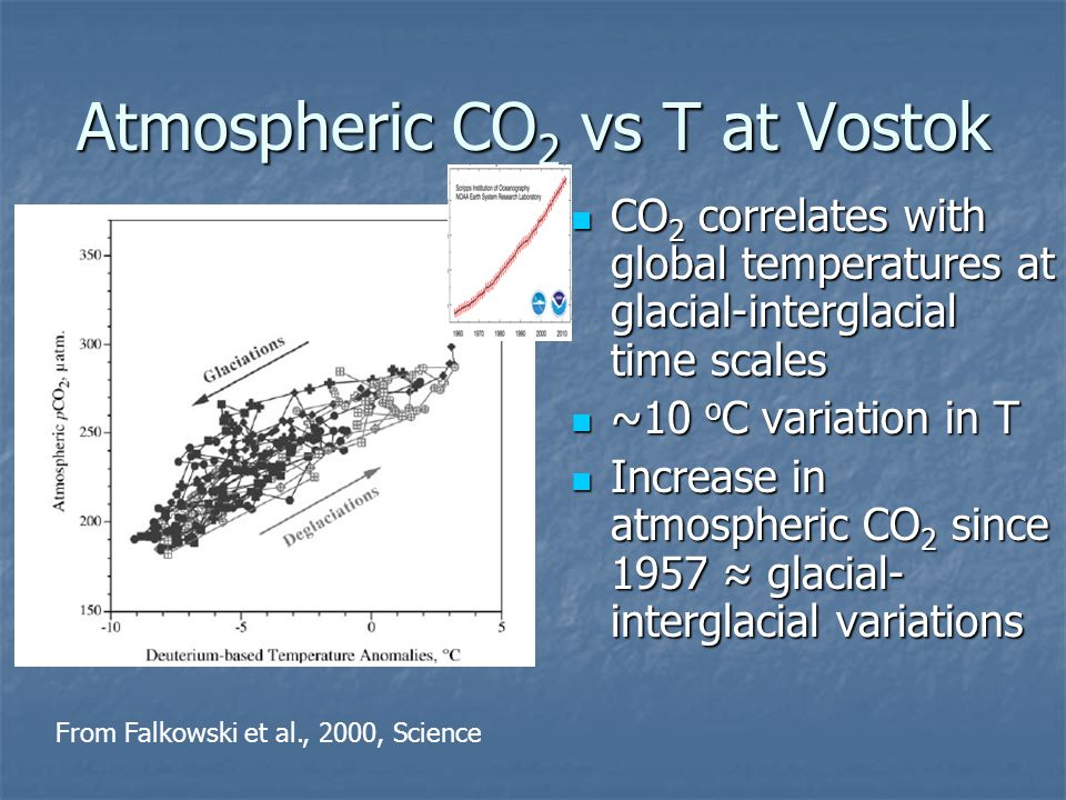 Atmospheric CO2 vs T at Vostok