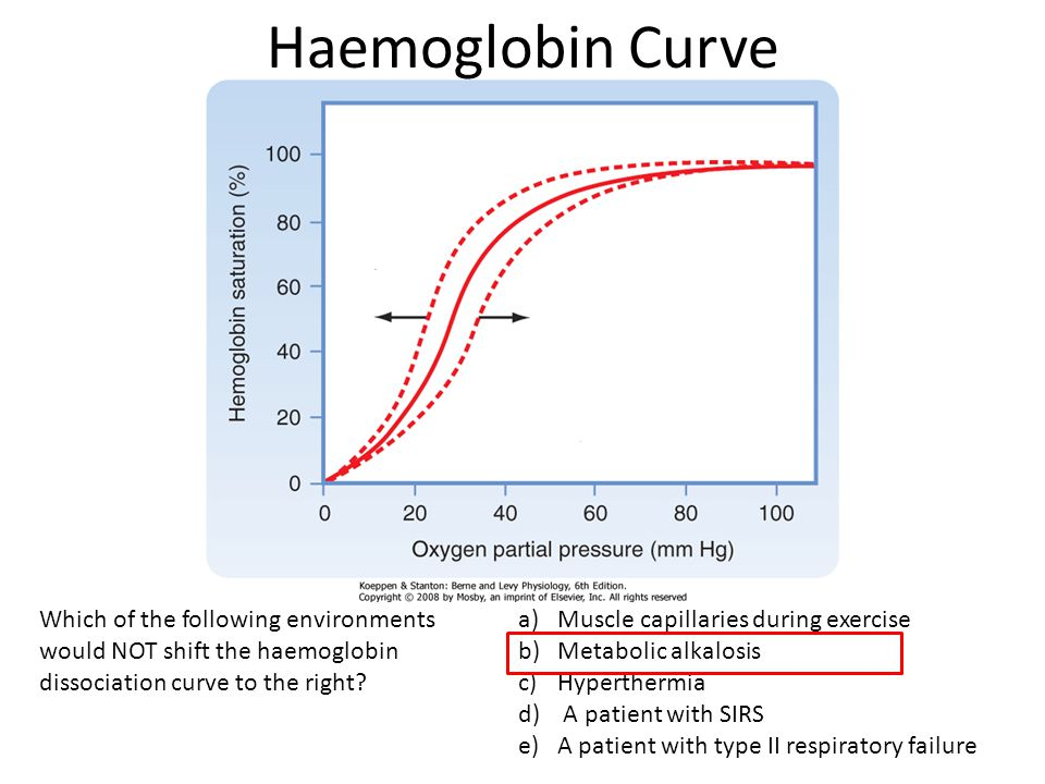Haemoglobin Curve Which of the following environments would NOT shift the haemoglobin dissociation curve to the right