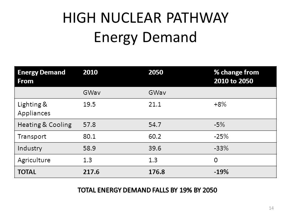 HIGH NUCLEAR PATHWAY Energy Demand