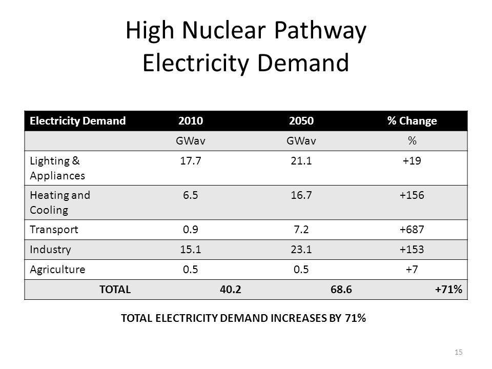 High Nuclear Pathway Electricity Demand